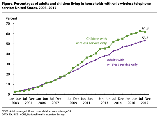Percentage of adults and children with only cell phones